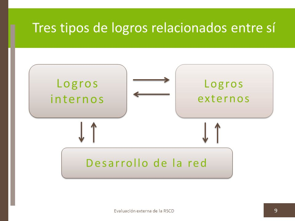 Evaluación externa de la RSCD 9 Logros internos Logros externos Desarrollo de la red Tres tipos de logros relacionados entre sí