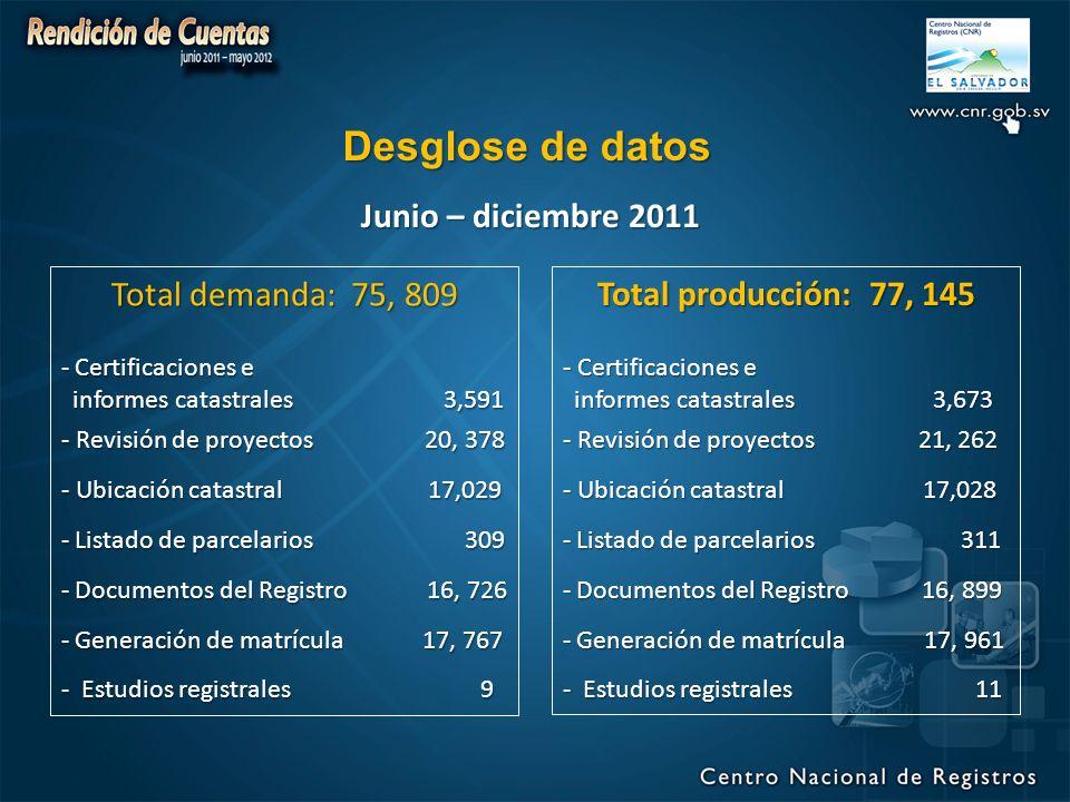 Desglose de datos Total demanda: 75, 809 - Certificaciones e informes catastrales 3,591 - Revisión de proyectos 20, 378 - Ubicación catastral 17,029 - Listado de parcelarios 309 - Documentos del Registro 16, 726 - Generación de matrícula 17, 767 - Estudios registrales 9 Total producción: 77, 145 - Certificaciones e informes catastrales 3,673 - Revisión de proyectos 21, 262 - Ubicación catastral 17,028 - Listado de parcelarios 311 - Documentos del Registro 16, 899 - Generación de matrícula 17, 961 - Estudios registrales 11 Junio – diciembre 2011