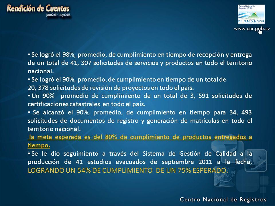 Se logró el 98%, promedio, de cumplimiento en tiempo de recepción y entrega de un total de 41, 307 solicitudes de servicios y productos en todo el territorio nacional.