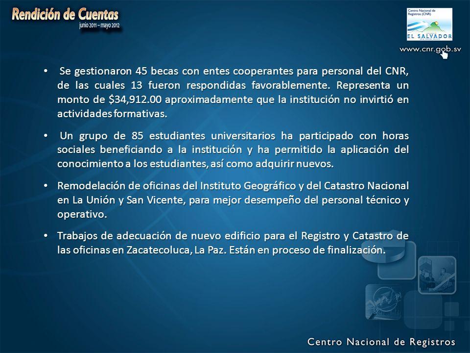 Se gestionaron 45 becas con entes cooperantes para personal del CNR, de las cuales 13 fueron respondidas favorablemente.