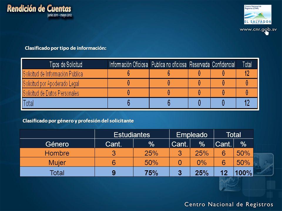 EstudiantesEmpleadoTotal GéneroCant.% % % Hombre325%3 650% Mujer650%00%650% Total975%325%12100% Clasificado por tipo de información: Clasificado por género y profesión del solicitante