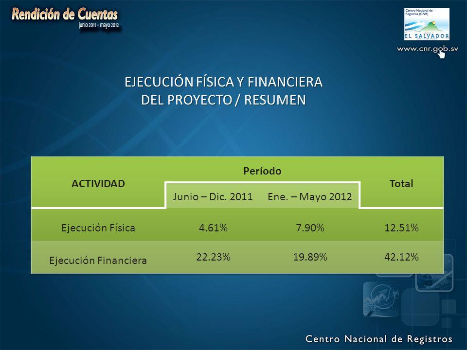 EJECUCIÓN FÍSICA Y FINANCIERA DEL PROYECTO / RESUMEN