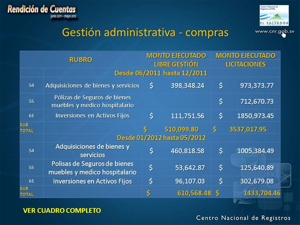 RUBRO MONTO EJECUTADO LIBRE GESTIÓN LICITACIONES Desde 06/2011 hasta 12/2011 Desde 06/2011 hasta 12/2011 54 Adquisiciones de bienes y servicios $ 398,348.24 $ 398,348.24 $ 973,373.77 $ 973,373.77 55 Pólizas de Seguros de bienes muebles y medico hospitalario $ 712,670.73 $ 712,670.73 61 Inversiones en Activos Fijos $ 111,751.56 $ 111,751.56 $ 1850,973.45 $ 1850,973.45 SUBTOTAL $ 510,099.80 $ 510,099.80 $ 3537,017.95 $ 3537,017.95 Desde 01/2012 hasta 05/2012 Desde 01/2012 hasta 05/2012 54 Adquisiciones de bienes y servicios $ 460,818.58 $ 460,818.58 $ 1005,384.49 $ 1005,384.49 55 Polisas de Seguros de bienes muebles y medico hospitalario $ 53,642.87 $ 53,642.87 $ 125,640.89 $ 125,640.89 61 Inversiones en Activos Fijos $ 96,107.03 $ 96,107.03 $ 302,679.08 $ 302,679.08 SUBTOTAL $ 610,568.48 $ 610,568.48 $ 1433,704.46 $ 1433,704.46 Gestión administrativa - compras VER CUADRO COMPLETO VER CUADRO COMPLETO