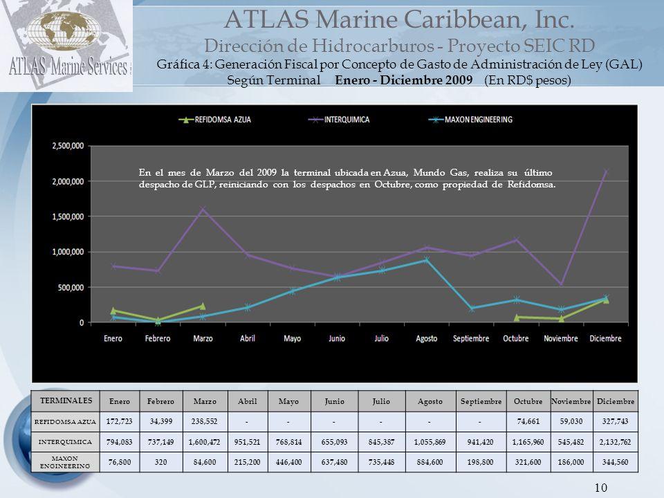 11 ATLAS Marine Caribbean, Inc.