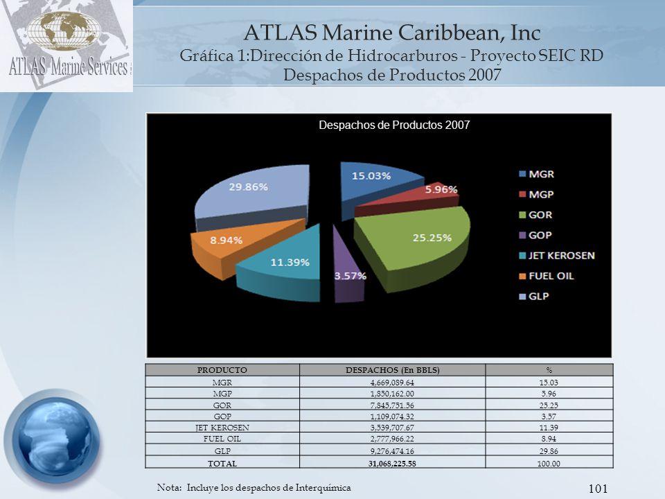 102 PRODUCTODESPACHOS (En BBLS) % MGR4,643,651.5715.00 MGP1,583,293.955.12 GOR7,677,063.1424.81 GOP812,305.502.62 JET KEROSEN3,301,589.7610.67 FUEL OIL2,900,445.459.37 GLP10,019,378.3532.37 TOTAL30,949,272.17 100.00 ATLAS Marine Caribbean, Inc Gráfica 2: Dirección de Hidrocarburos - Proyecto SEIC RD Despachos de Productos 2008 Nota: Incluye los despachos de Interquímica Despachos de Productos 2008