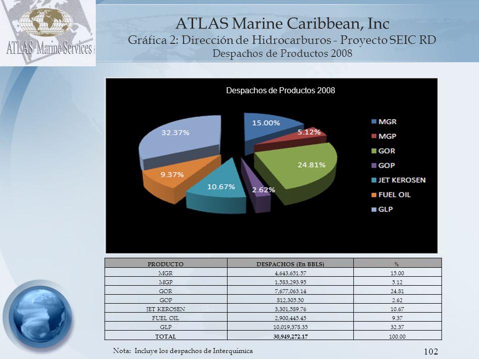 103 PRODUCTODESPACHOS (En BBLS) % MGR5,071,932.5015.92 MGP2,044,024.336.41 GOR7,362,868.1423.11 GOP895,463.142.81 JET KEROSEN3,221,391.3010.11 FUEL OIL3,233,644.8110.15 GLP10,036,433.5431.50 TOTAL31,865,757.76 100.00 ATLAS Marine Caribbean, Inc Gráfica 3: Dirección de Hidrocarburos - Proyecto SEIC RD Despa chos de Productos 2009 Nota: Incluye los despachos de Interquímica Despachos de Productos 2009