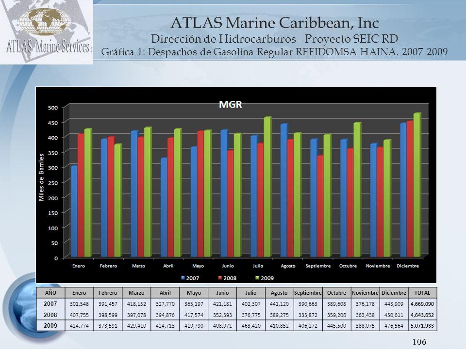 ATLAS Marine Caribbean, Inc Dirección de Hidrocarburos - Proyecto SEIC RD Gráfica 2: Despachos de Gasolina Premium REFIDOMSA HAINA.
