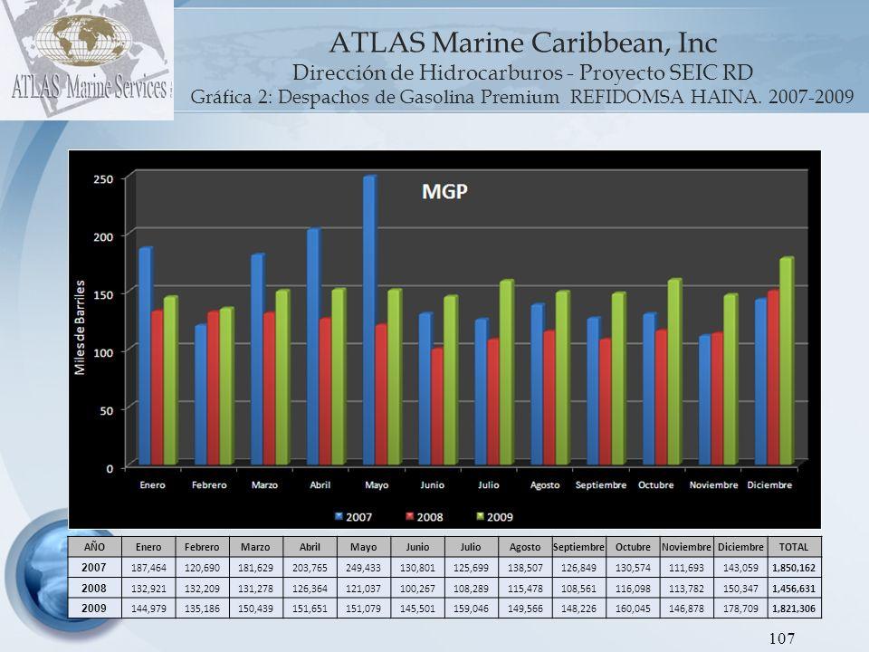 ATLAS Marine Caribbean, Inc Dirección de Hidrocarburos - Proyecto SEIC RD Gráfica 3: Despachos de Gasoil Regular REFIDOMSA HAINA.