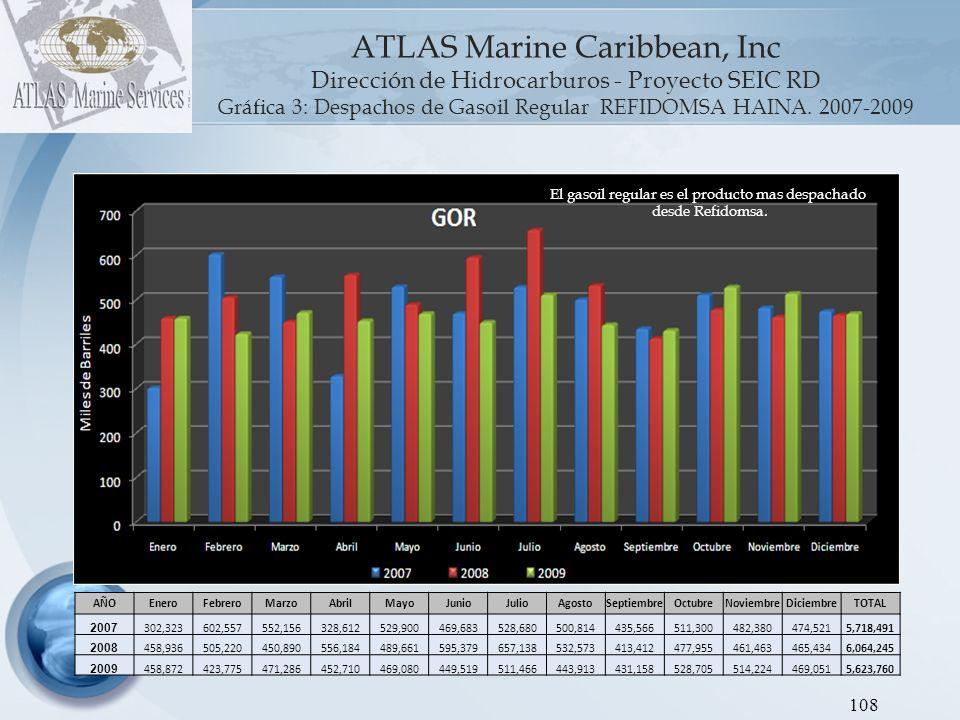 ATLAS Marine Caribbean, Inc Dirección de Hidrocarburos - Proyecto SEIC RD Gráfica 4: Despachos de Gasoil Premium REFIDOMSA HAINA.