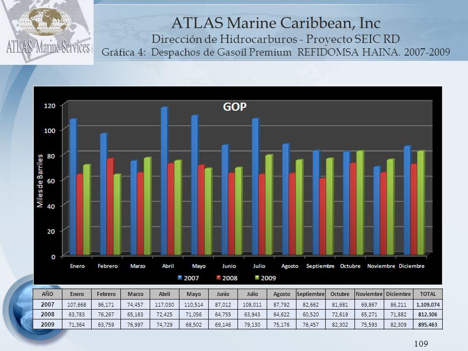 ATLAS Marine Caribbean, Inc Dirección de Hidrocarburos - Proyecto SEIC RD Gráfica 5: Despachos de Jet Kerosene REFIDOMSA HAINA.