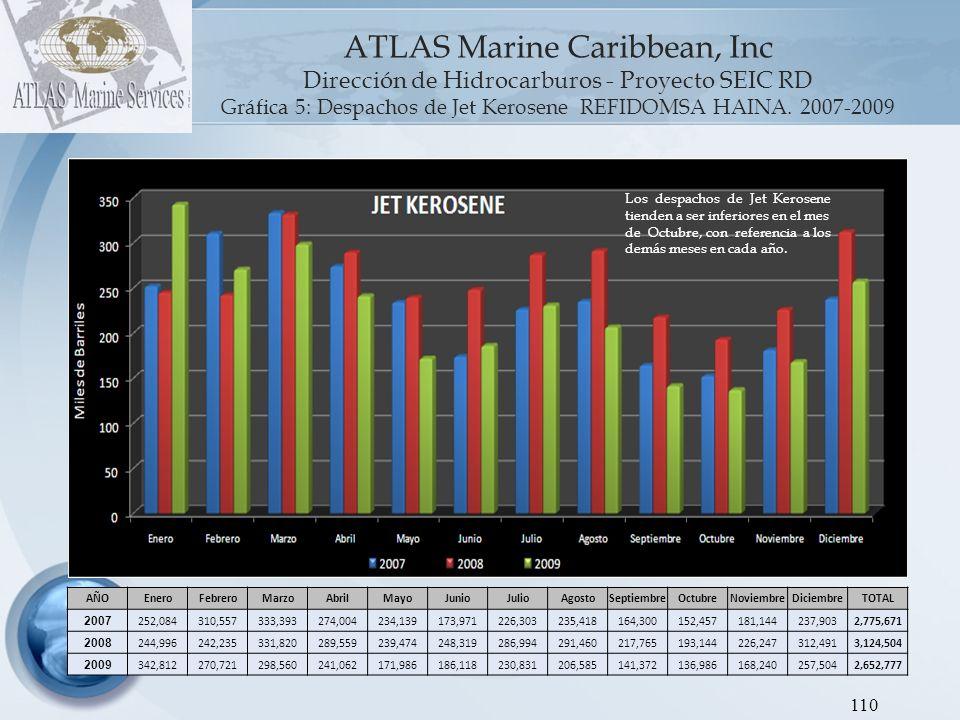 ATLAS Marine Caribbean, Inc Dirección de Hidrocarburos - Proyecto SEIC RD Gráfica 6: Despachos de Fuel Oil REFIDOMSA HAINA.