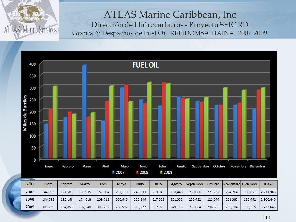ATLAS Marine Caribbean, Inc Dirección de Hidrocarburos - Proyecto SEIC RD Gráfica 7: Despachos de GLP REFIDOMSA HAINA.