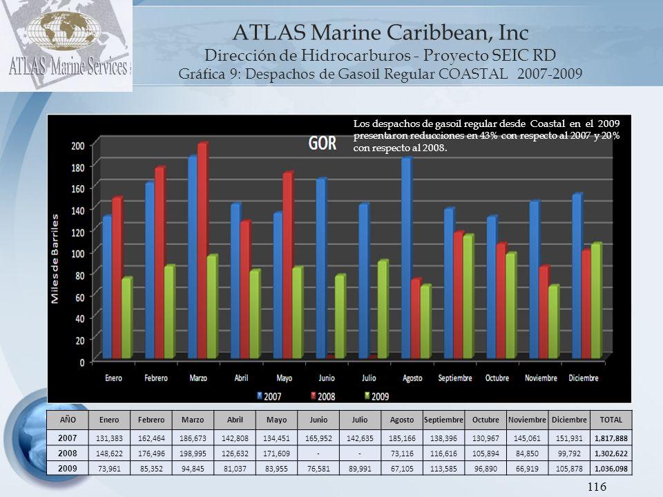 ATLAS Marine Caribbean, Inc Dirección de Hidrocarburos - Proyecto SEIC RD Gráfica 10: Despachos de Jet Kerosén COASTAL 2007-2009 117 AÑOEneroFebreroMarzoAbrilMayoJunioJulioAgostoSeptiembreOctubreNoviembreDiciembreTOTAL 2007 51,36065,27786,00155,82652,04557,07970,38673,12754,50052,50367,16878,765764,037 2008 96,47773,8386,770---------177,085 2009 ------------- Hasta el mes de Marzo 2008 Esso era la empresa que distribuía el Jet Kerosén despachado desde la terminal Coastal..