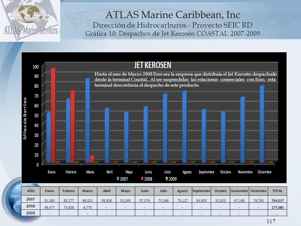 ATLAS Marine Caribbean, Inc Dirección de Hidrocarburos - Proyecto SEIC RD Gráfica 11: Despachos de Gas Licuado de Petróleo COASTAL 2007-2009 118 AÑOEneroFebreroMarzoAbrilMayoJunioJulioAgostoSeptiembreOctubreNoviembreDiciembreTOTAL 2007 287,117346,680378,487312,084356,384303,566328,911370,718344,830377,982372,584408,2704,187,614 2008 384,577357,093359,460380,411385,819373,323358,036246,083402,643376,712365,773376,6174,366,548 2009 364,769302,856395,899357,557404,872365,454405,453391,858385,449453,234437,733437,8674,703,000 Desde Coastal Petroleum, en el período 2007-2009 el GLP fue el producto mas despachado (el 72% de los despachos), del cual esta terminal ha expendido 13.3 millones de BBLS en el referido Lapso de tiempo.