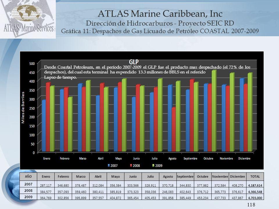 119 ATLAS Marine Caribbean, Inc.