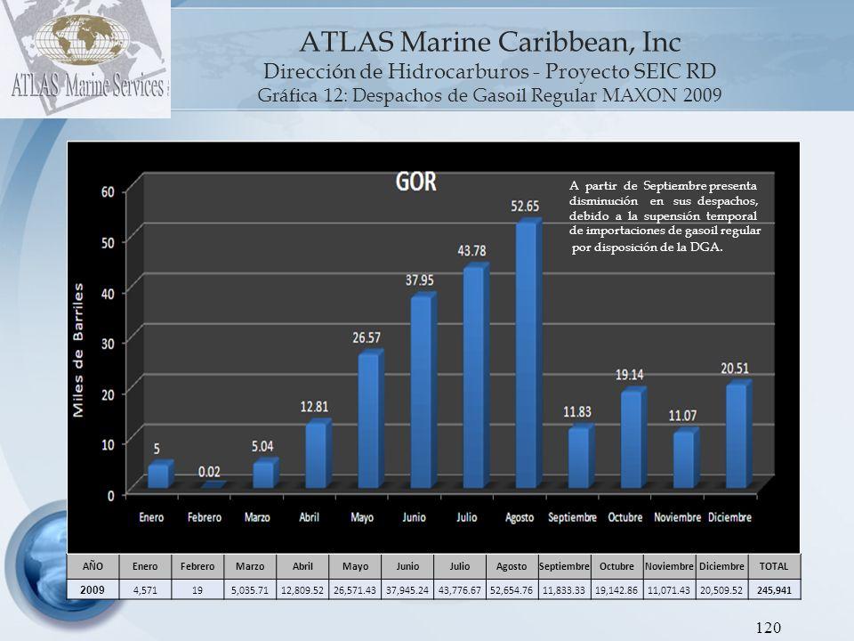 121 ATLAS Marine Caribbean, Inc.