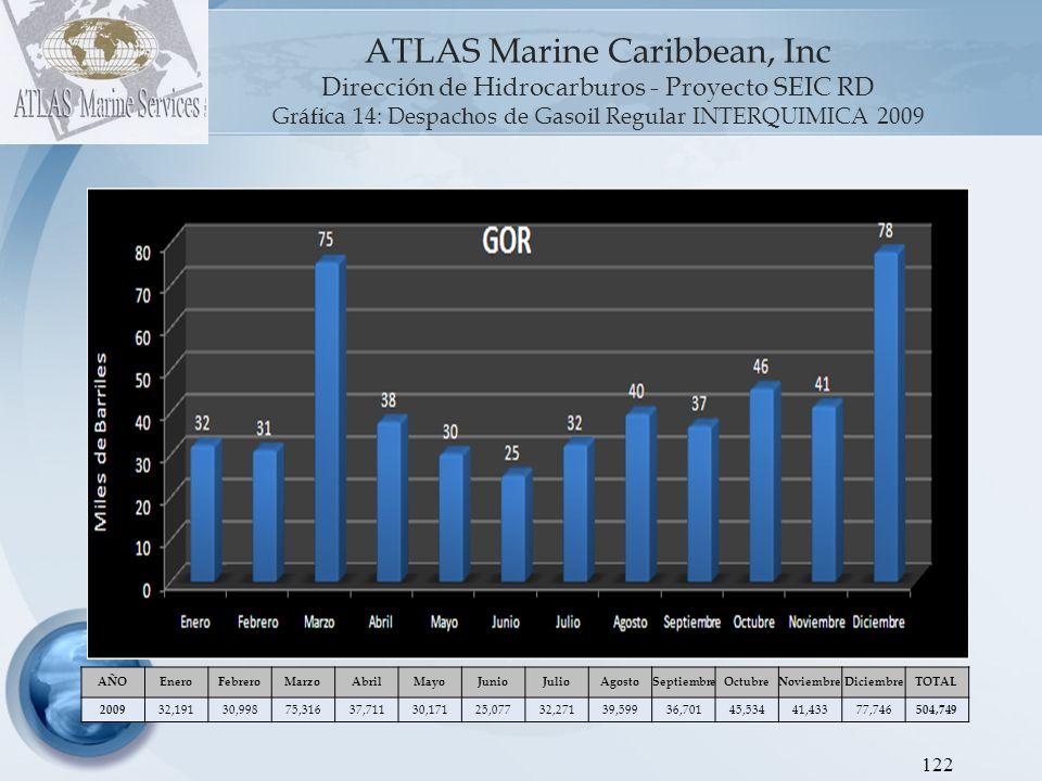 ATLAS Marine Caribbean, Inc Dirección de Hidrocarburos - Proyecto SEIC RD Gráfica 13: Despachos de Gasolina Premium INTERQUIMICA 2009 123 AÑOEneroFebreroMarzoAbrilMayoJunioJulioAgostoSeptiembreOctubreNoviembreDiciembreTOTAL 2009 14,80012,88019,95019,00115,59213,91718,04923,25019,33621,68310,85349,204 238,515 La gasolina premium despachada por Interquímica en Diciembre, presenta un aumento de 186% (32 mil BBLS) con respecto al promedio de los meses anteriores (17 mil BBLS)