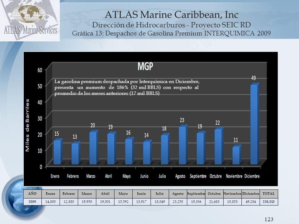 ATLAS Marine Caribbean, Inc Dirección de Hidrocarburos - Proyecto SEIC RD Gráfica 15: Despachos de Jet Kerosén INTERQUIMICA 2009 124 AÑOEneroFebreroMarzoAbrilMayoJunioJulioAgostoSeptiembreOctubreNoviembreDiciembreTOTAL 2009 5843,37926,25648,04548,79143,07147,29154,19948,73068,42121,61670,919 520,774 VOLVER AL INDICE