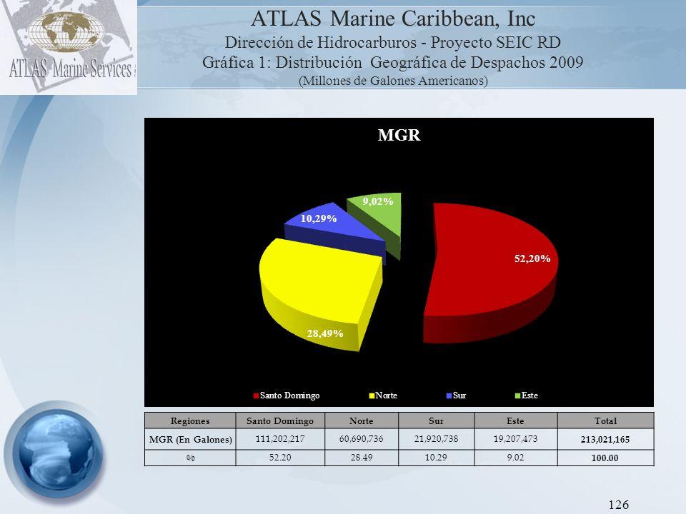 ATLAS Marine Caribbean, Inc Dirección de Hidrocarburos - Proyecto SEIC RD Gráfica 2: Distribución Geográfica de Despachos 2009 (Millones de Galones Americanos) 127 RegionesSanto DomingoNorteSurEsteTotal MGP (En Galones) 47,005,43716,688,6776,209,8406,590,879 76,494,833 % 61.4521.828.128.62 100.00