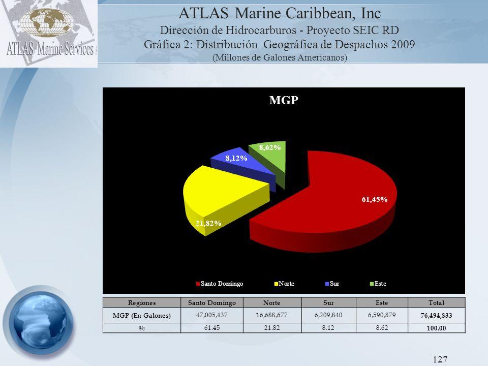 ATLAS Marine Caribbean, Inc Dirección de Hidrocarburos - Proyecto SEIC RD Gráfica 3: Distribución Geográfica de Despachos 2009 (Millones de Galones Americanos) 128 RegionesSanto DomingoNorteSurEsteTotal GOR (En Galones) 162,933,20075,158,81225,520,68026,430,879 290,043,571 % 56.1825.918.809.11 100.00