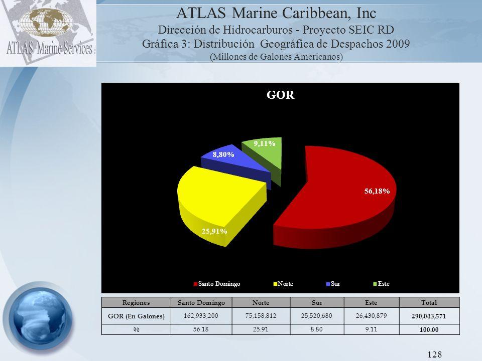 ATLAS Marine Caribbean, Inc Dirección de Hidrocarburos - Proyecto SEIC RD Gráfica 4: Distribución Geográfica de Despachos 2009 (Millones de Galones Americanos) 129 RegionesSanto DomingoNorteSurEsteTotal GOP (En Galones) 21,885,5588,988,3313,453,9003,281,663 37,609,452 % 58.1923.909.188.73 100.00