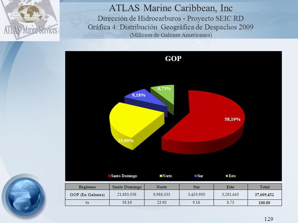 ATLAS Marine Caribbean, Inc Dirección de Hidrocarburos - Proyecto SEIC RD Gráfica 5: Distribución Geográfica de Despachos 2009 (Millones de Galones Americanos) 130 RegionesSanto DomingoNorteSurEsteTotal JET KEROSENE (En Galones) 36,927,04119,559,940637,83354,291,818.40 111,416,632 % 33.1417.560.5748.73 100.00