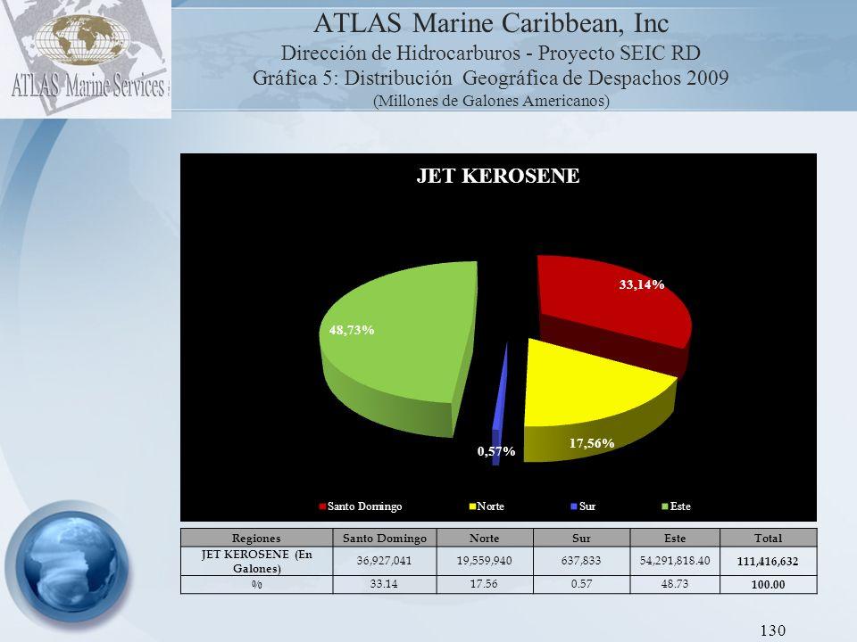 ATLAS Marine Caribbean, Inc Dirección de Hidrocarburos - Proyecto SEIC RD Gráfica 6: Distribución Geográfica de Despachos 2009 (Millones de Galones Americanos) 131 RegionesSanto DomingoNorteSurEsteTotal FUEL OIL (En Galones) 43,193,26864,410,43312,408,29915,801,082 135,813,082 % 31.8047.439.1411.63 100.00