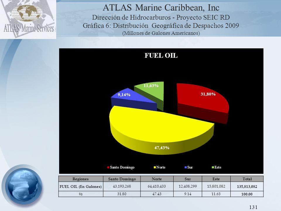 ATLAS Marine Caribbean, Inc Dirección de Hidrocarburos - Proyecto SEIC RD Gráfica 7: Distribución Geográfica de Despachos 2009 (Millones de Galones Americanos) 132 RegionesSanto DomingoNorteSurEsteTotal GLP (En Galones) 224,688,233135,885,07631,817,50829,139,392 421,530,208 % 53.3032.247.556.91 100.00 VOLVER AL INDICE