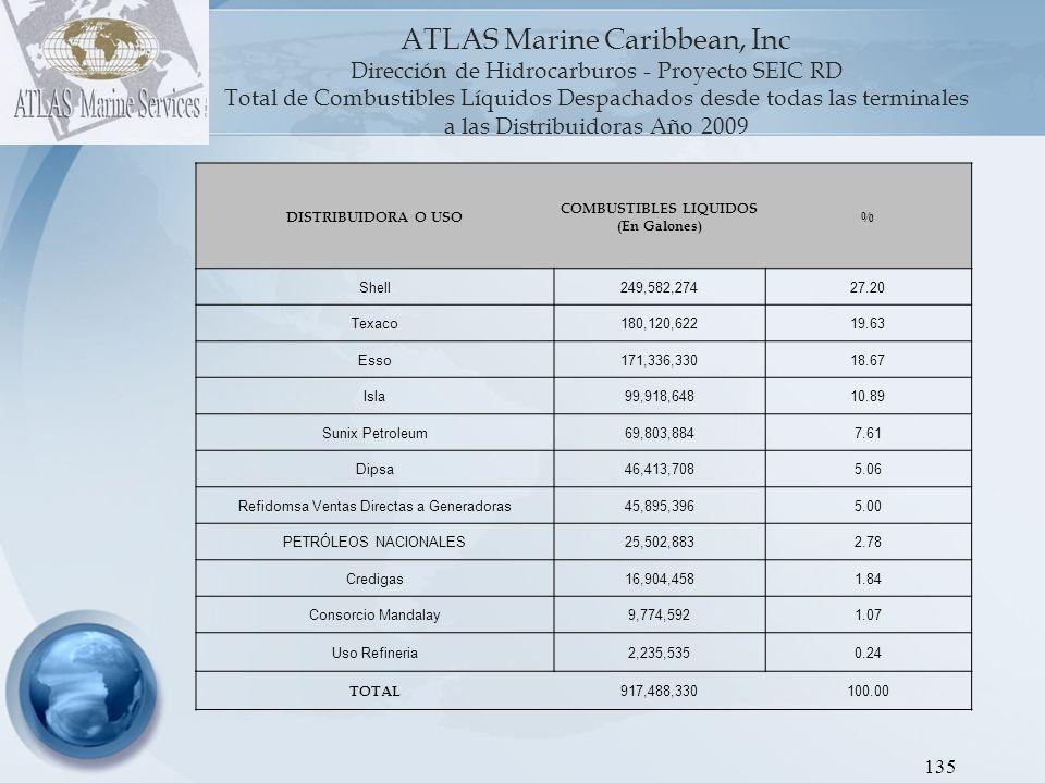 ATLAS Marine Caribbean, Inc Dirección de Hidrocarburos - Proyecto SEIC RD Gráfica 1: Despachos a las Distribuidoras.