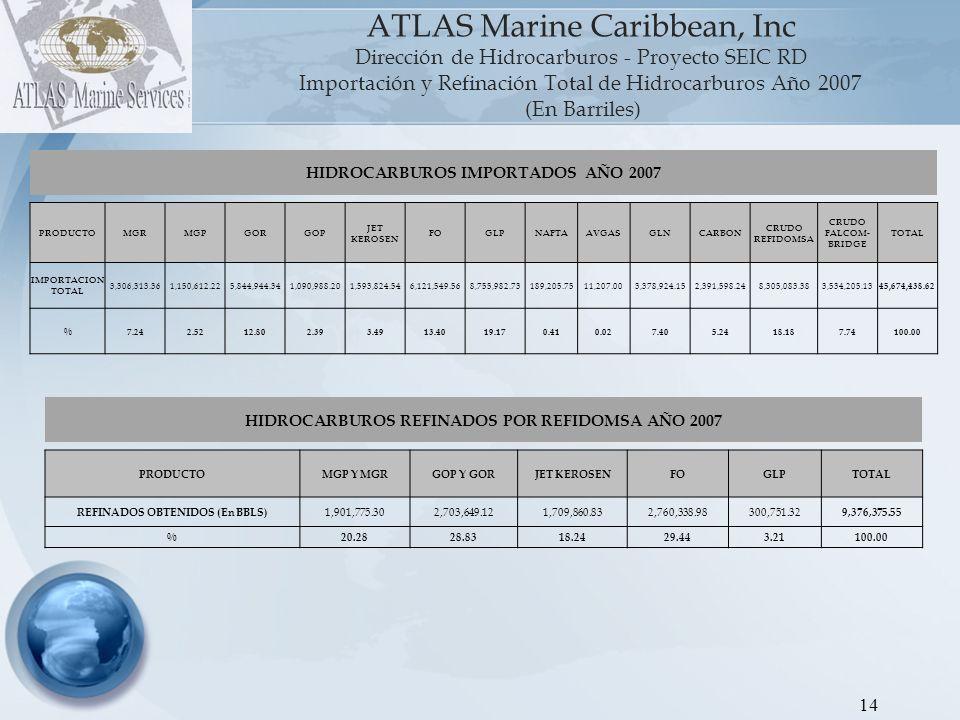 15 ATLAS Marine Caribbean, Inc Dirección de Hidrocarburos - Proyecto SEIC RD Gráfica 2: Importación y Refinación Total de Hidrocarburos Año 2008 (En Barriles) Nota: Incluye las importaciones hacia Interquímica