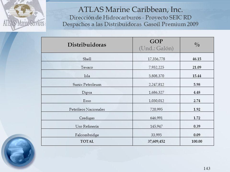 ATLAS Marine Caribbean, Inc Dirección de Hidrocarburos - Proyecto SEIC RD Gráfica 5 : Despachos a las Distribuidoras Jet Kerosén 2009.
