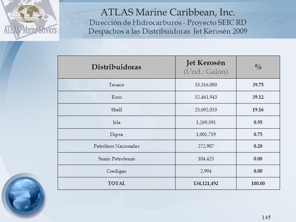 ATLAS Marine Caribbean, Inc Dirección de Hidrocarburos - Proyecto SEIC RD Gráfica 6: Despachos a las Distribuidoras Fuel Oil 2009.