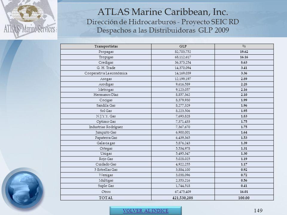 ATLAS Marine Caribbean, Inc. Sección VIII Calidades de Hidrocarburos República Dominicana 2009 150