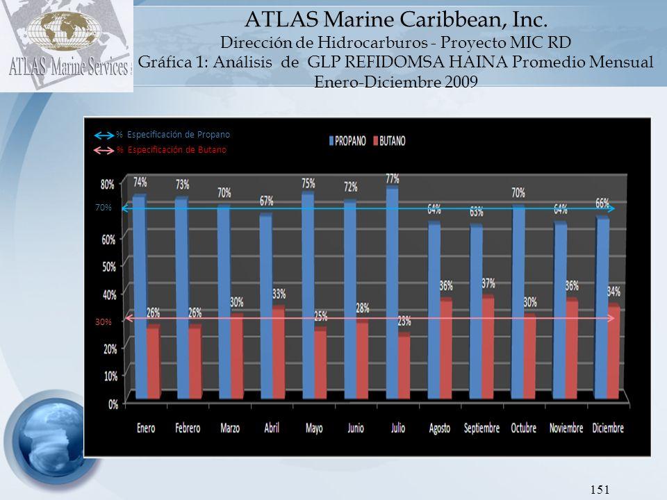 152 ATLAS Marine Caribbean, Inc.