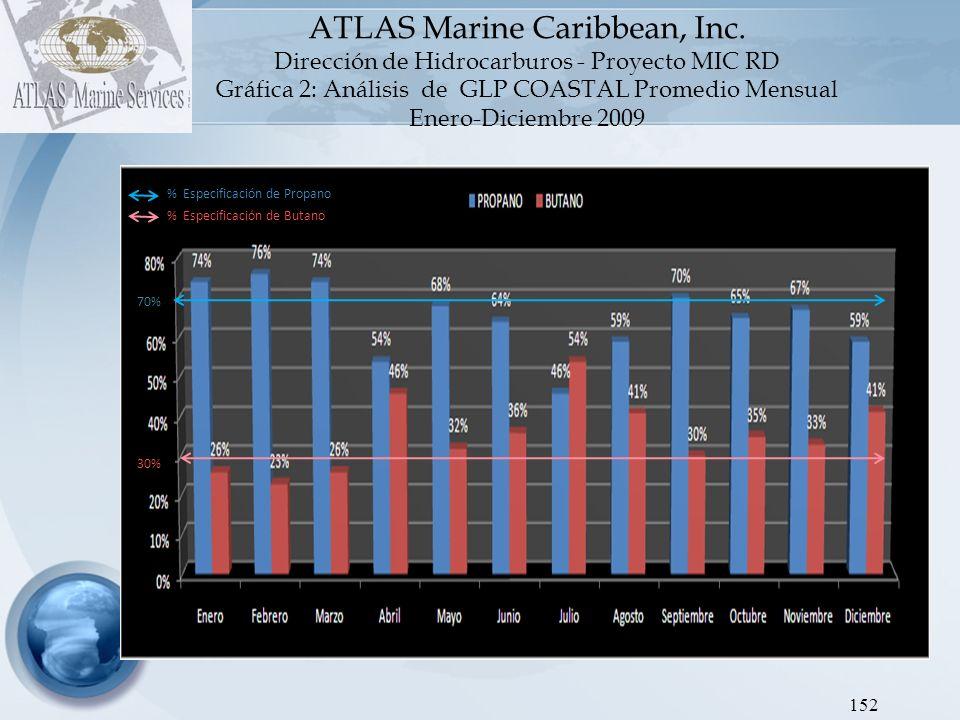 ATLAS Marine Caribbean, Inc Dirección de Hidrocarburos – Proyecto MIC RD Gráfica 3: Análisis de Gasolina Promedio Mensual.