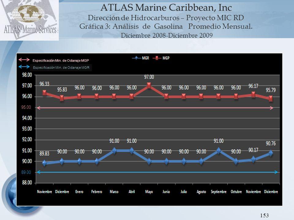 ATLAS Marine Caribbean, Inc Dirección de Hidrocarburos - Proyecto MIC RD Gráfica 4: Análisis de GOP Promedio Mensual Diciembre 2008 - Diciembre 2009 154 45 0.20