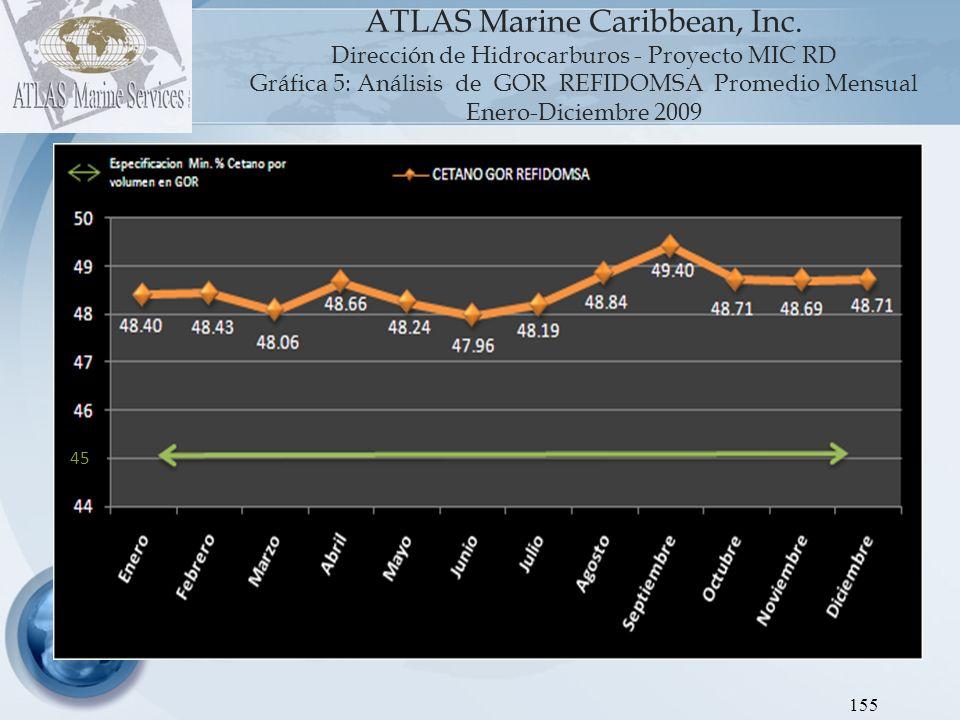 156 0.75 ATLAS Marine Caribbean, Inc.