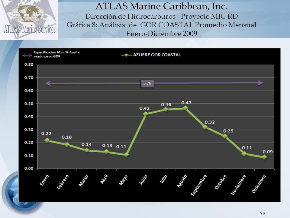 ATLAS Marine Caribbean, Inc Dirección de Hidrocarburos - Proyecto SEIC RD Gráfica 9: Análisis de FO Promedio Mensual Diciembre 2008 - Diciembre 2009 159 3.00 18,000