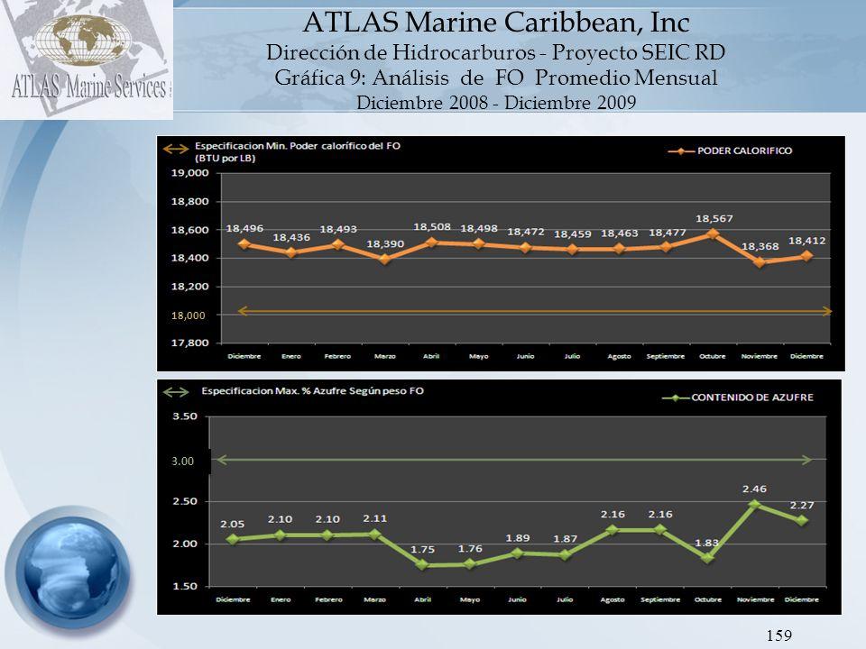 ATLAS Marine Caribbean, Inc Dirección de Hidrocarburos - Proyecto SEIC RD Gráfica 10: Análisis de Jet Kerosén Promedio Mensual Diciembre 2008 - Diciembre 2009 160 VOLVER AL INDICE -47.00