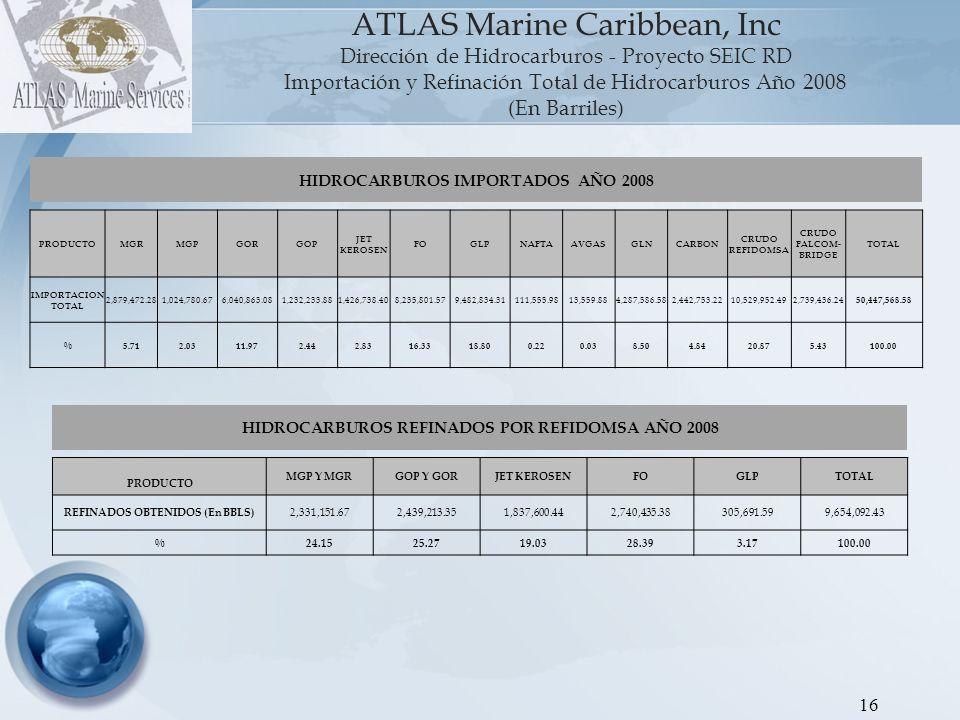 17 ATLAS Marine Caribbean, Inc Dirección de Hidrocarburos - Proyecto SEIC RD Gráfica 3: Importación y Refinación Total de Hidrocarburos 2009 (En Barriles) Nota: Incluye las importaciones hacia Interquímica