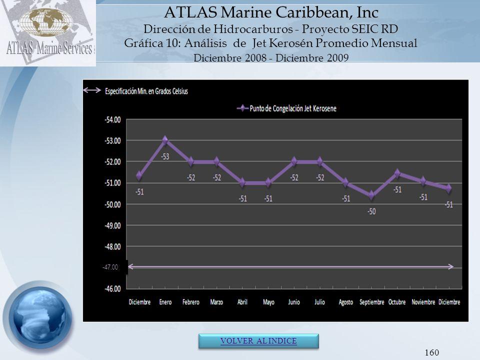 161 ATLAS Marine Caribbean, Inc Dirección de Hidrocarburos - Proyecto SEIC RD GLOSARIO