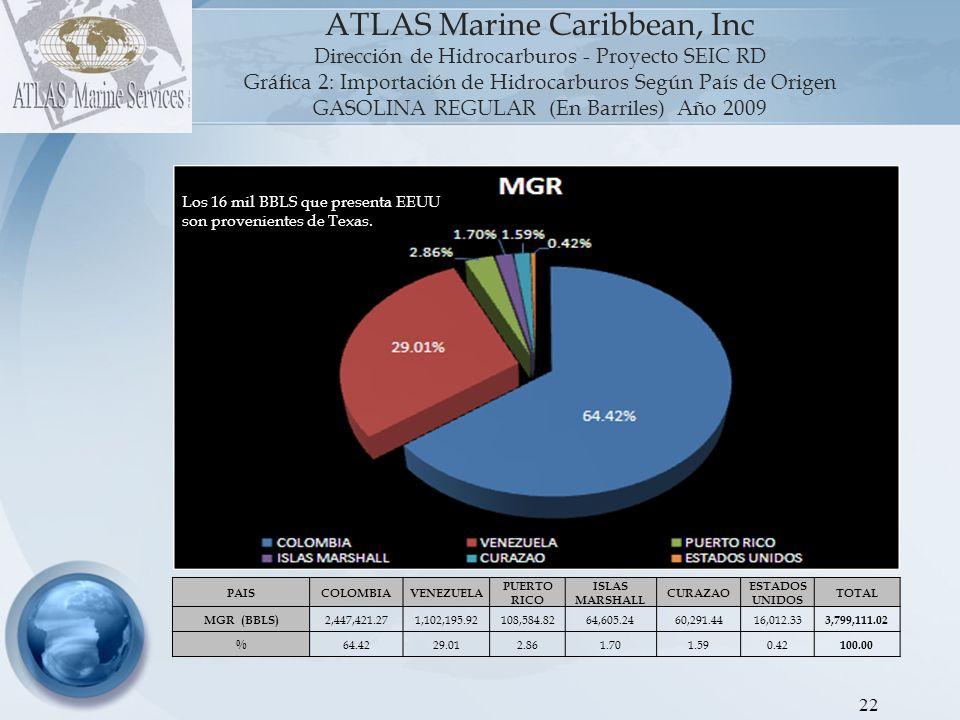23 ATLAS Marine Caribbean, Inc Dirección de Hidrocarburos - Proyecto SEIC RD Gráfica 3: Importación de Hidrocarburos Según País de Origen GASOLINA PREMIUM (En Barriles) Año 2009 PAIS ANTILLAS HOLANDESAS ESTADOS UNIDOS COLOMBIAVENEZUELAALEMANIABRASILTOTAL MGP (BBLS) 416,981.46402,076.27169,619.45149,877.23109,972.09109,867.71 1,358,394.21 % 30.7029.6012.4911.038.108.09 100.00