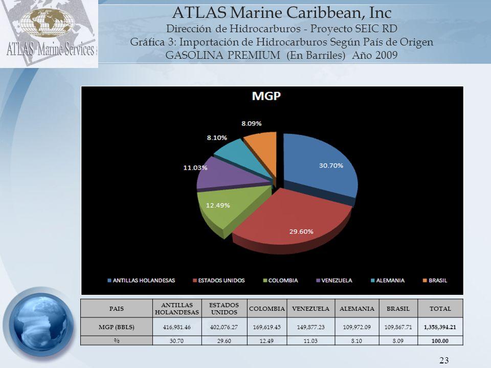 24 ATLAS Marine Caribbean, Inc Dirección de Hidrocarburos - Proyecto SEIC RD Gráfica 4: Importación de Hidrocarburos Según País de Origen GASOIL REGULAR (En Barriles) Año 2009 PAIS ESTADOS UNIDOSVENEZUELAHOLANDAARUBACOLOMBIACURAZAO TRINIDAD Y TOBAGOCOSTA RICACANADATOTAL GOR (BBLS) 2,593,701.361,734,503.02359,139.11310,150.10292,086.38259,066.83158,929.6087,885.8286,475.09 5,881,937.31 %44.1029.496.115.274.974.402.701.491.47100.00 El gasoil regular es un producto con origenes muy variados, debido entre otros factores a la diversidad de compradores.