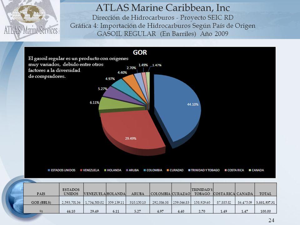 25 ATLAS Marine Caribbean, Inc Dirección de Hidrocarburos - Proyecto SEIC RD Gráfica 5: Importación de Hidrocarburos Según País de Origen GASOIL PREMIUM (En Barriles) Año 2009 PAISEEUUVENEZUELA ISLAS MARSHALLCANADATOTAL GOR (BBLS) 958,149.37 535,537.70208,451.2128,633.88 1,730,772.16 % 55.36 30.9412.041.65 100.00