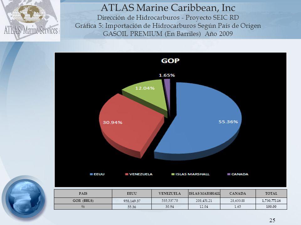 26 ATLAS Marine Caribbean, Inc Dirección de Hidrocarburos - Proyecto SEIC RD Gráfica 5: Importación de Hidrocarburos Según País de Origen JET KEROSEN (En Barriles) Año 2009 PAIS ESTADOS UNIDOS COLOMBIAVENEZUELAARUBACOSTA RICA PUERTO RICO TRINIDAD Y TOBAGO ISLAS MARSHALL TOTAL JET KEROSEN (BBLS) 564,328.68517,017.03220,388.51184,364.0060,045.1453,024.8942,646.0620,069.28 1,661,883.59 % 33.9631.1113.2611.093.613.192.571.21 100.00