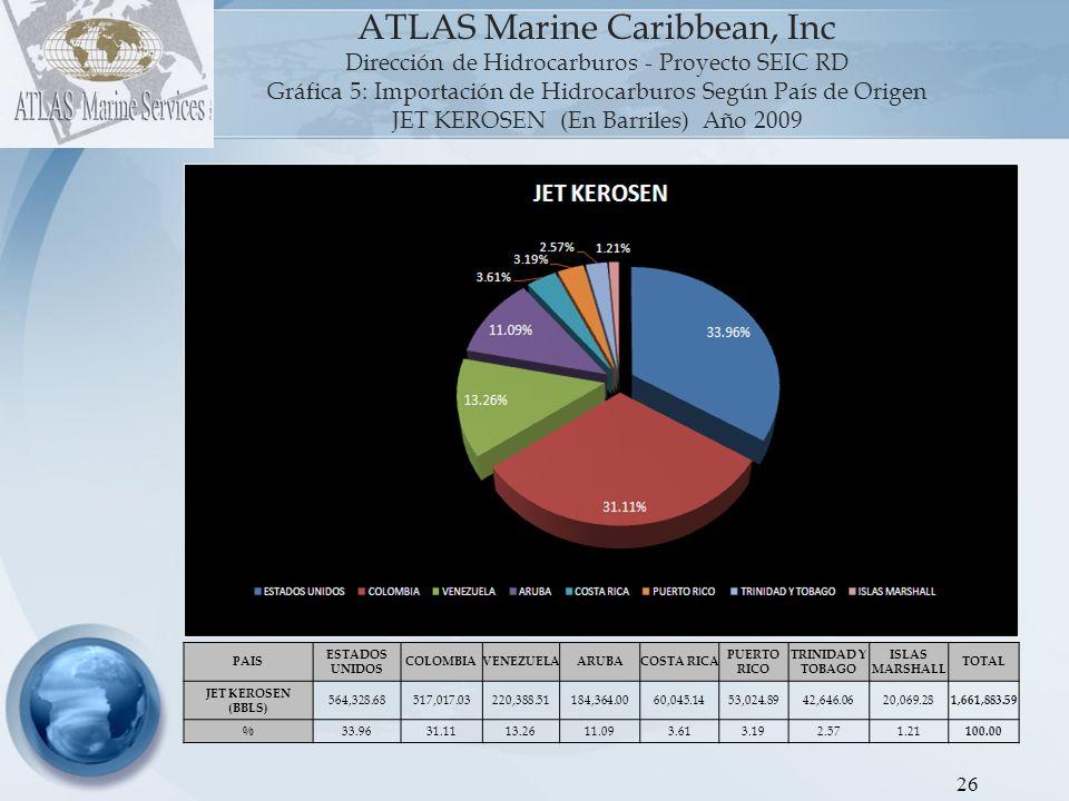 27 ATLAS Marine Caribbean, Inc Dirección de Hidrocarburos - Proyecto SEIC RD Gráfica 6: Importación de Hidrocarburos Según País de Origen FUEL OIL (En Barriles) Año 2009 PAIS BAHAMAS ST.