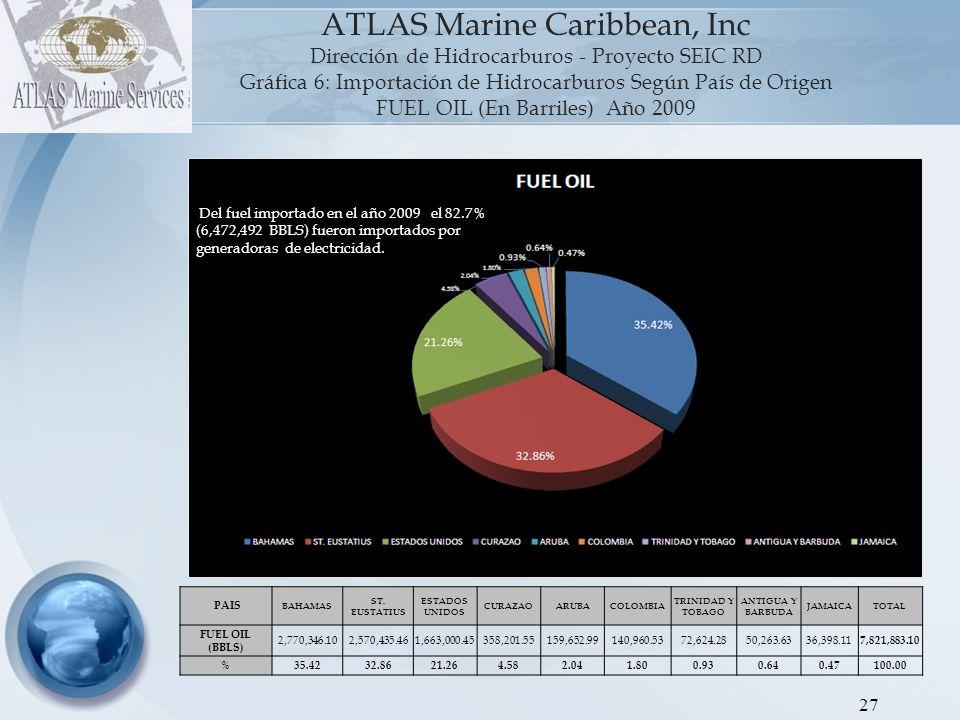 28 ATLAS Marine Caribbean, Inc Dirección de Hidrocarburos - Proyecto SEIC RD Gráfica 7: Importación de Hidrocarburos Según País de Origen GAS LICUADO DE PETROLEO (En Barriles) Año 2009 PAISEEUUVENEZUELA TRINIDAD Y TOBAGO GUINEA ECUATORIAL ECUADOR PAISES VARIOS TOTAL GLP (BBLS) 3,058,695.131,970,964.681,359,443.74301,969.46119,450.642,092,044.88 8,902,568.52 %34.3622.1415.273.391.3423.50100 La clasificación Paises Varios, corresponde al GLP que fue llevado a Refidomsa Haina desde el Buque Bergue Summit, en el cual cargan y descargan buques con multiples países de origen y destinos.