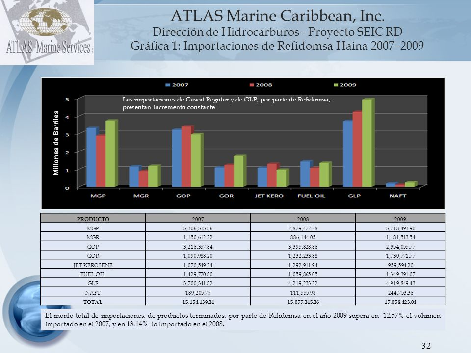 33 ATLAS Marine Caribbean, Inc.