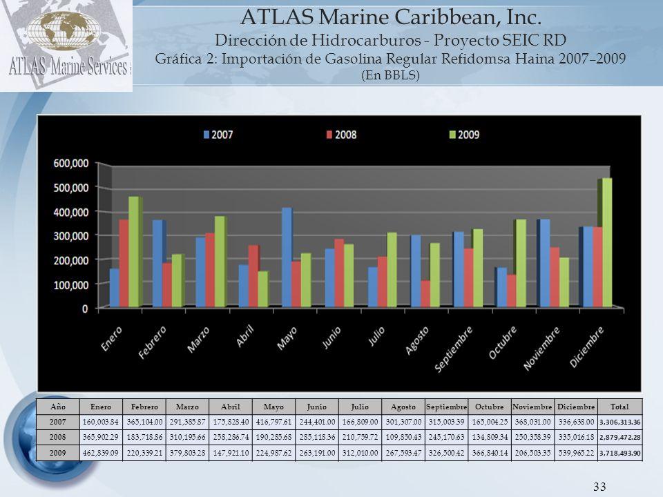 34 ATLAS Marine Caribbean, Inc.