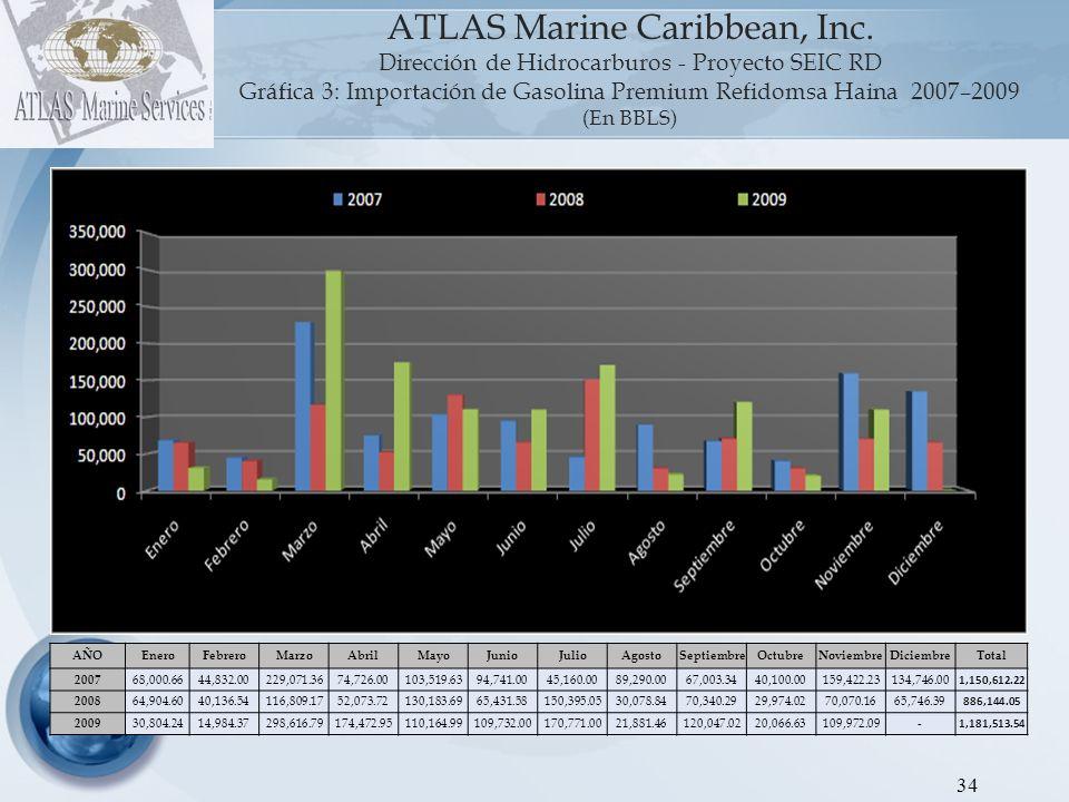 35 ATLAS Marine Caribbean, Inc.
